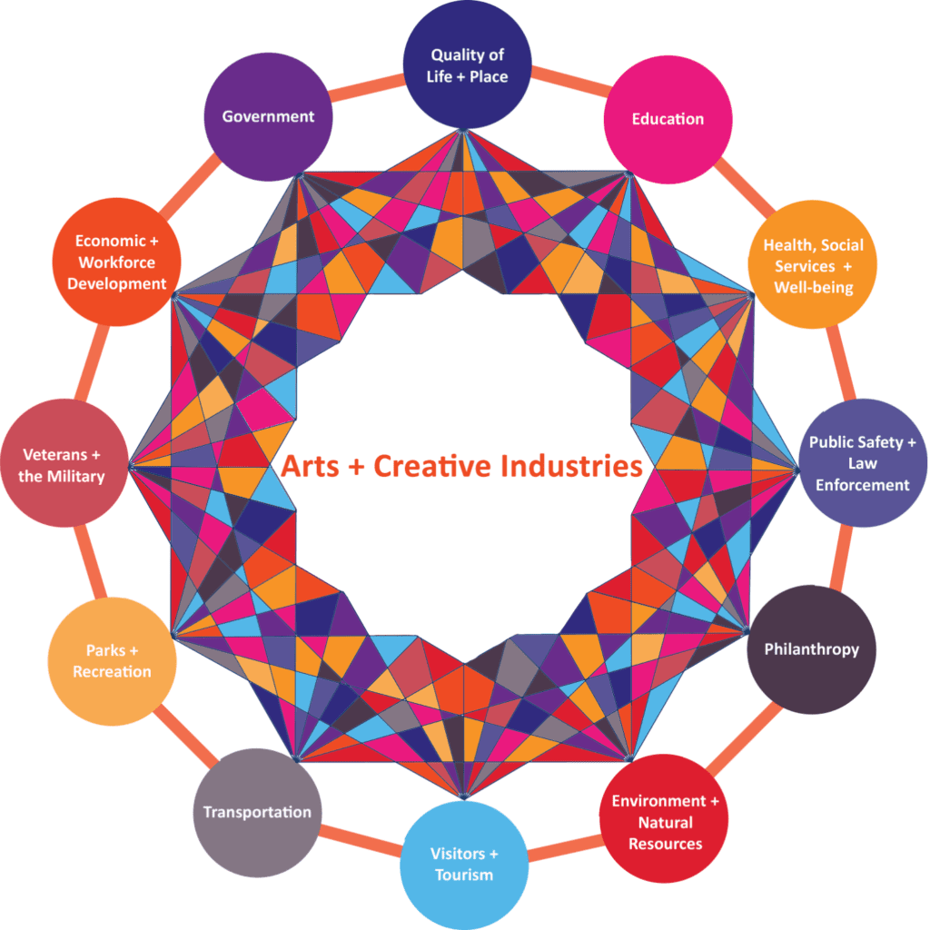 The Arts + Creative Industries Intersections